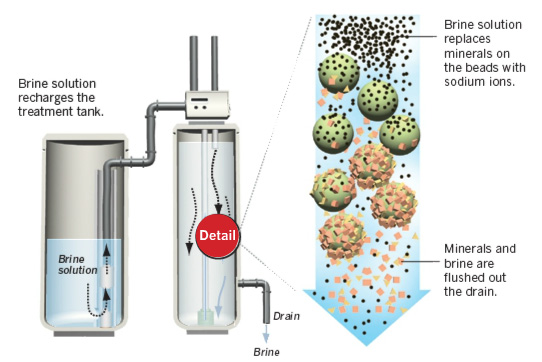 Water Softener Process